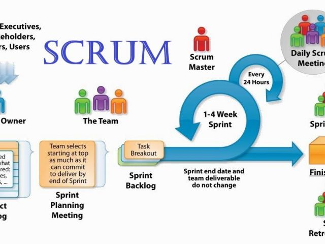 Scrum- Roles, Artifacts and Ceremonies